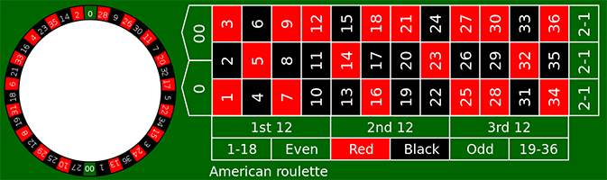 Table of the American ROulette